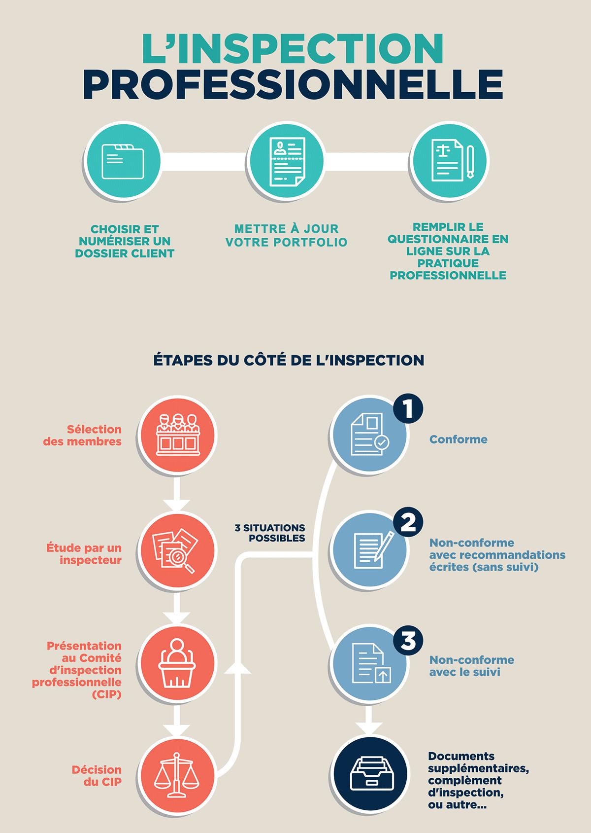 Processus d'inspection : schéma