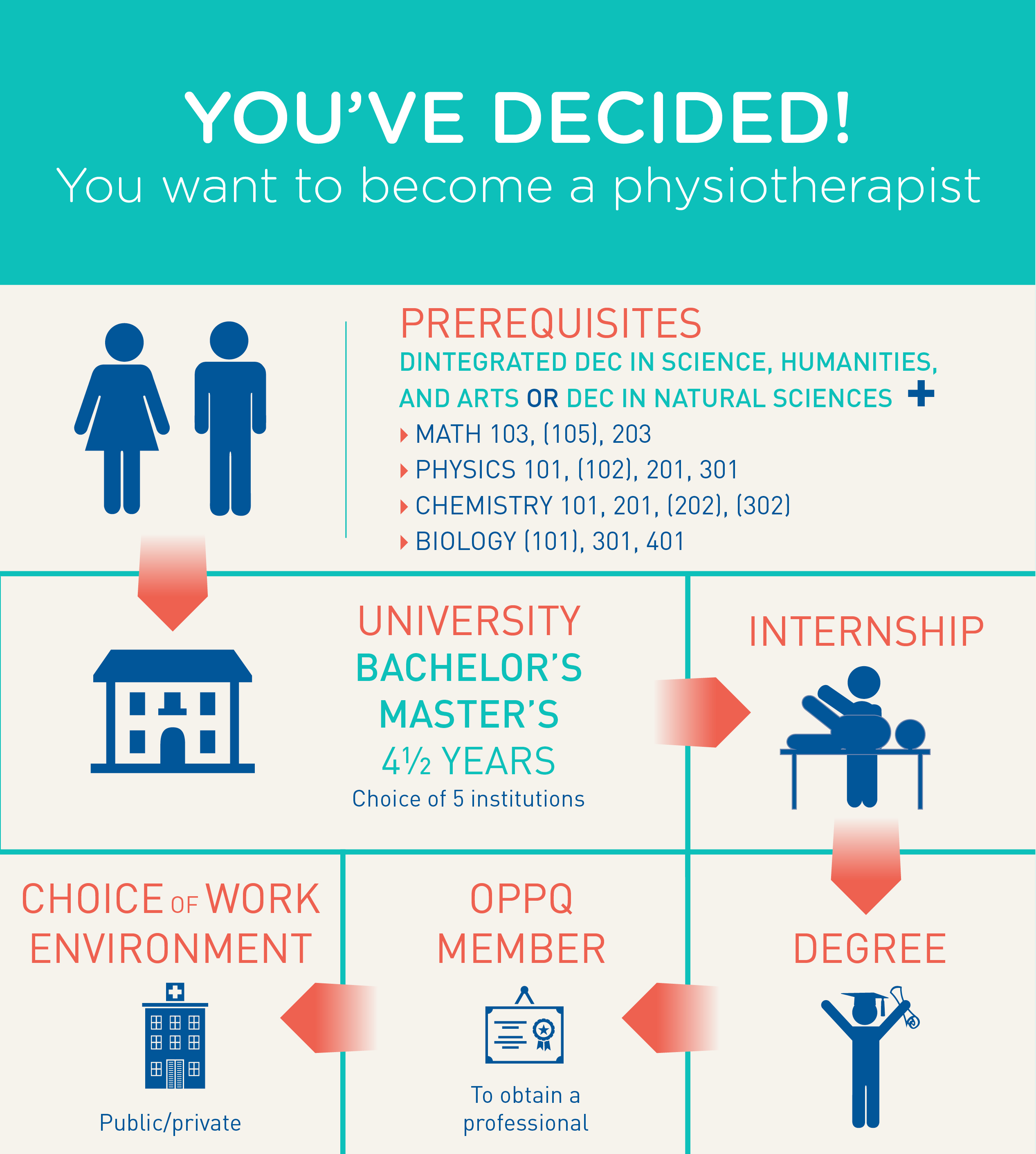 Who to become, choice of profession